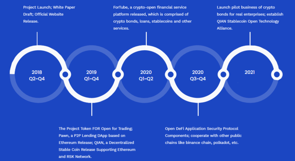 the force protocol roadmap