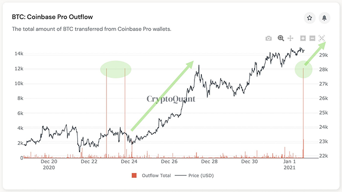 Outflow của Coinbase. Nguồn: CryptoQuant