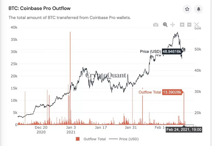 Outflow Bitcoin từ Coinbase Pro. Nguồn: CryptoQuant