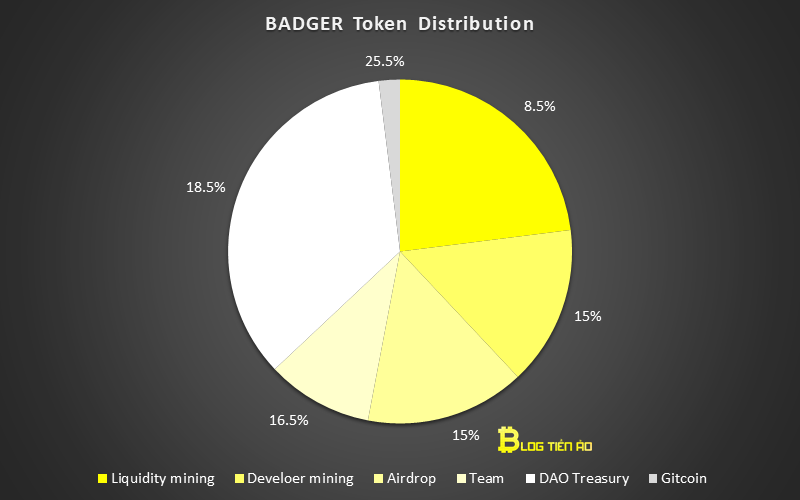 badger token distribution